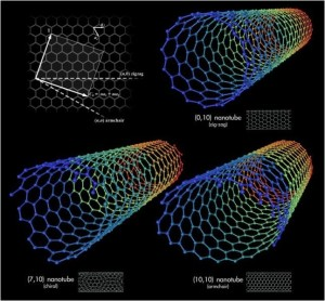 nanotubos-de-carbonomusculosratificiales
